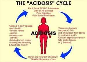 acidosis cycle